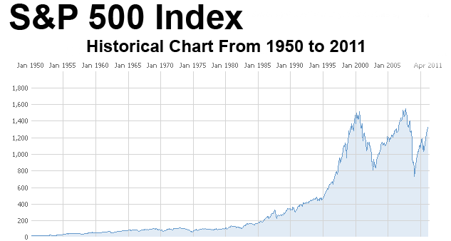 Historical Chart of the S&P 500 Stock Index