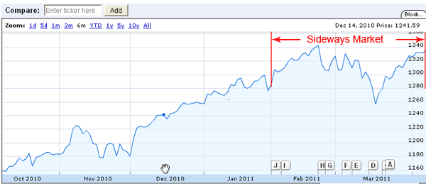 Chart for S&P 500 on 4/6/2011